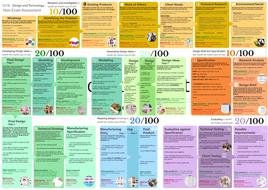 GCSE-DT-NEA-Guide-(editable).pptx