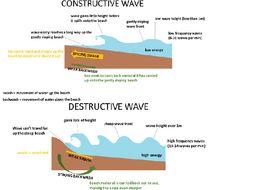 Coastal Landmarks (Depositional and Erosional ) AQA Unit 1C
