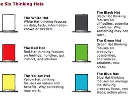 Thinking Hats - Project Planning