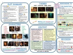 A Christmas Carol Knowledge Organiser