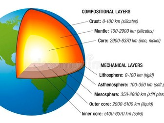 Earth's structure GCSE Geography New Spec