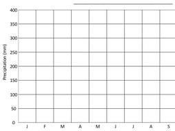Hot desert climate graph