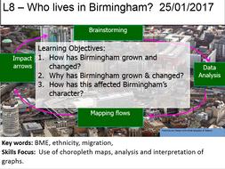 L8 - How Has Birmingham's Population Changed?