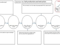 Graphical Organisers for Practical Lessons - Chemistry