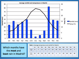 Investigating Spain's Climate - Geography of Spain - KS2