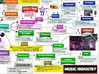 The music industry essay