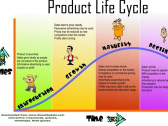 GCSE Product Life Cycle