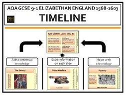 Elizabethan England 1568-1603 Timeline AQA GCSE 9-1