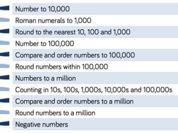 Year 5 Maths Hub Place-Value Smart Board