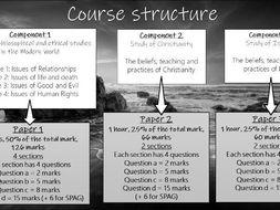 WJEC EDUQAS GCSE RS Component 1 Relationships