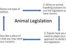Unit 2, Animal Handling Legislation