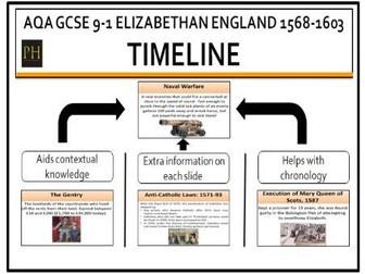 Elizabethan England timeline AQA GCSE 9-1