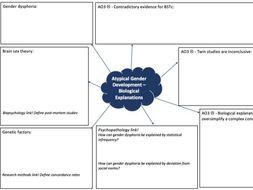 AQA Psychology A-Level Gender Mind Maps