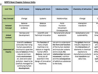 MYP1-5 Science Curriculum Scope and Sequence