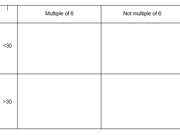 Carroll Diagrams Topmarks Diy Enthusiasts Wiring Diagrams