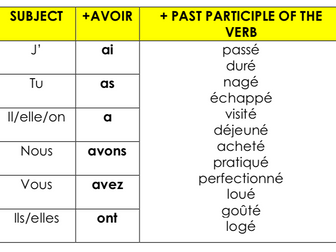 GCSE French Holidays & Past Tense: whole lesson resource on mes dernières vacances