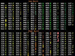 ASCII Worksheet