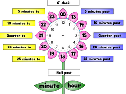 Class Clock Display For Ks2 By Petitchien123 Teaching