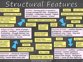 Structure Poster – Structural Devices / Techniques