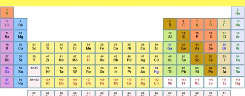 Periodic table display by whameducation teaching resources tes periodic table display urtaz Choice Image