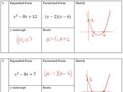 Quadratics and Parabolas in Factorised Form