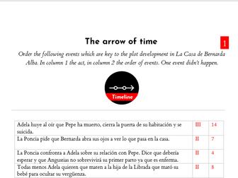 La Casa de Bernarda Alba: Timeline