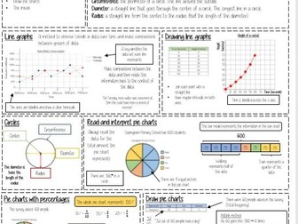 Maths Knowledge Organisers (White Rose) - Year 6 Editable Version