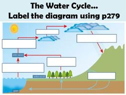 The water cycle by katiescarfe123 teaching resources tes the water cycle ccuart Choice Image