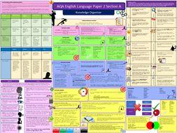 AQA English Language Paper 2 Revision