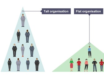 GCSE 9-1 Business: Effective Communication & Organisational Structure Lessons (3-4 lessons)