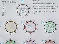 Multiplication circles