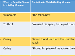 Simon Lord of the Flies Revision