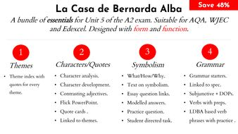 La Casa de Bernarda Alba: Essentials