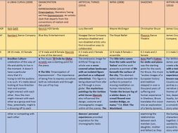 GCSE Dance anthopology revision table