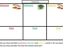 carnivores herbivores and omnivores worksheets – newstalk info likewise  as well Carnivore  Herbivore or Omnivore   Sorting   Learning activities and also  as well Herbivore Carnivore Omnivore Worksheet Admirably Images About furthermore Carnivores  omnivores and herbivores Venn diagram by together with  besides  in addition  together with  besides Dinosaurs Omnivore Carnivore Herbivore Sorting Worksheet   Worksheet as well Carnivore  Herbivore  Omnivore Worksheet by Bryan   TpT further Carnivore  Omnivore  Herbivore sorting Smartboard file by GamGam together with  also paring Herbivores  Carnivores and Omnivores   Clroom Secrets additionally . on carnivores herbivores and omnivores worksheets