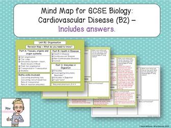 GCSE Biology Revision: Cardiovascular Disease