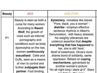 Color Purple and Feminine Gospels Essay Plans: AQA A Level English Literature