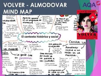 Volver 'El contexto historico y social' Mind Map for A LEVEL SPANISH