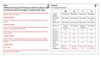 Food-Tests-Required-Practical-Method-Student-Sheet.pdf