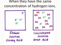 pH of strong and weak acids