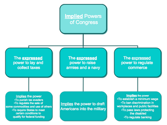 Implied Powers of Congress
