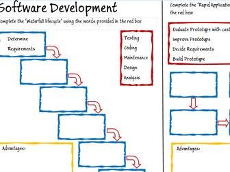 Software Development Methodologies - Computer Science A Level / GCSE