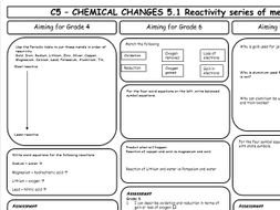 AQA GCSE 9-1 Chemistry C5 Revision Sheets (differentiated)