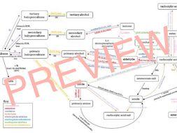 CCEA GCE A2 Level Organic Chem Reactions Summary