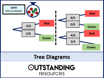 Probability 5 - Tree Diagrams (+ worksheets)