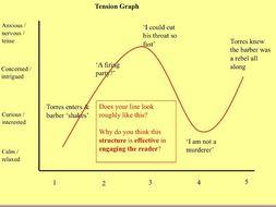 GCSE Lang Paper 1 (Edexcel) - Revision Scheme