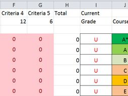 AQA GCSE RESISTANT MATERIALS TRACKER, WILL CALULATE MARKS REQUIRE IN EXAM