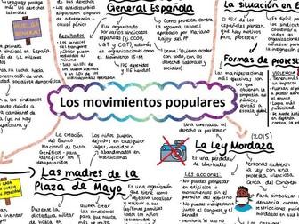 AQA Los Movimientos Populares Mind Map