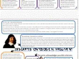 Ontological argument outline/scheme of work