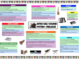 ALL SET WORKS differentiated revision grids (Edexcel 9-1 GCSE Music)